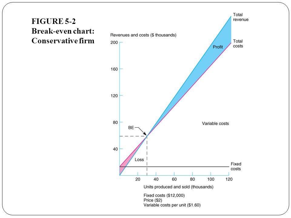 FIGURE 5-2 Break-even chart: Conservative firm