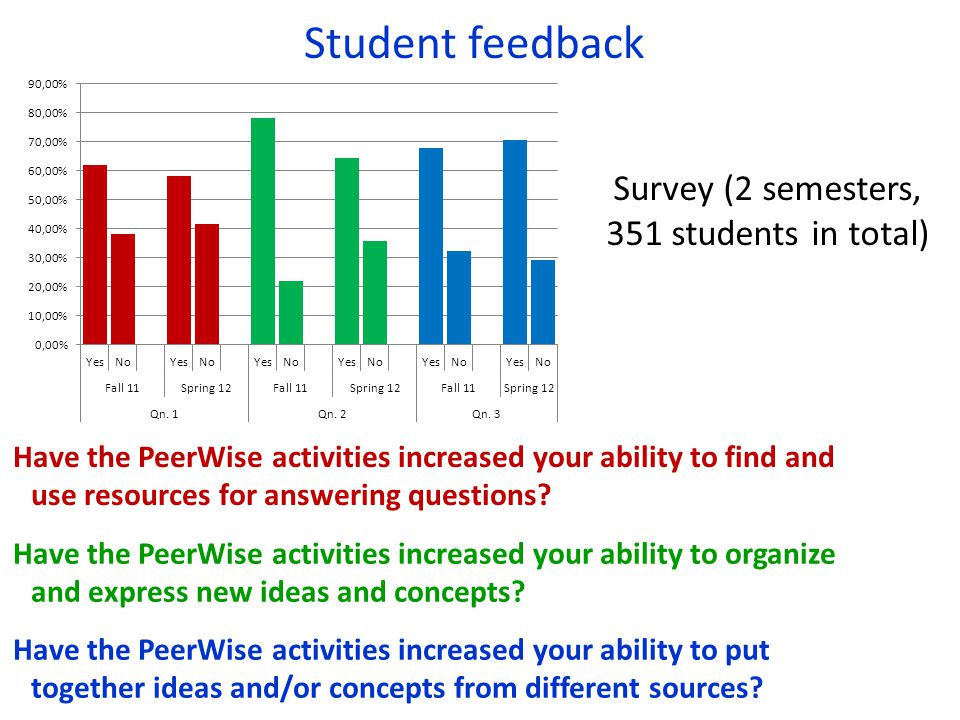 Survey (2 semesters, 351 students in total)