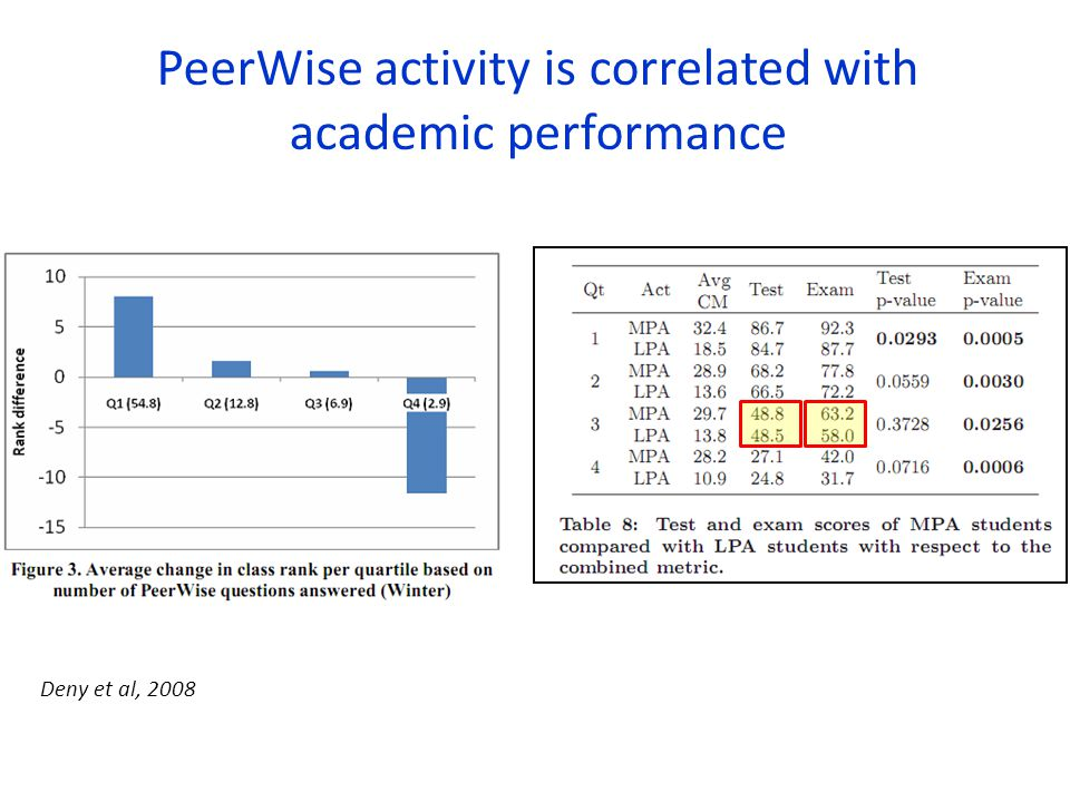 PeerWise activity is correlated with academic performance