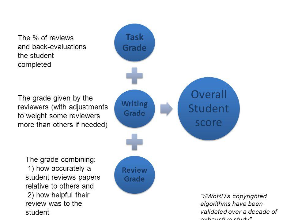 Overall Student score Task Grade Writing Grade ReviewGrade