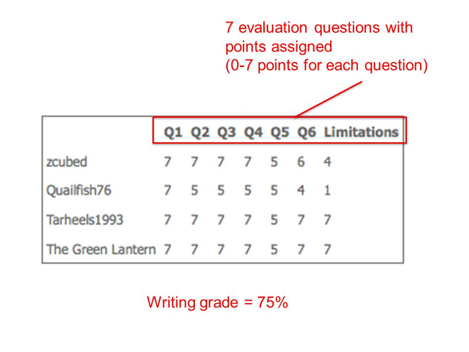 7 evaluation questions with points assigned