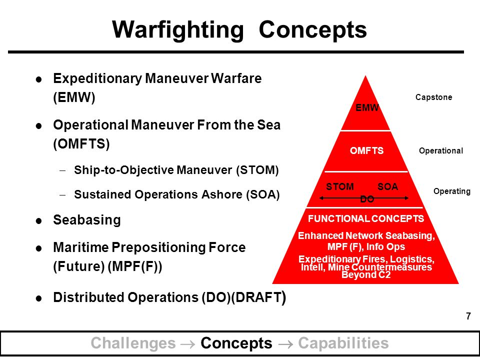Warfighting Concepts Challenges  Concepts  Capabilities