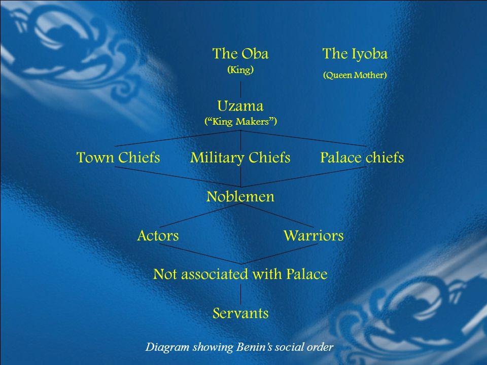 Town Chiefs Military Chiefs Palace chiefs Noblemen Actors Warriors