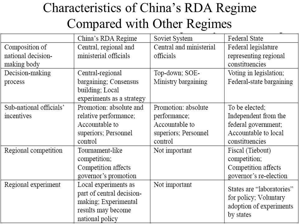 Characteristics of China's RDA Regime Compared with Other Regimes