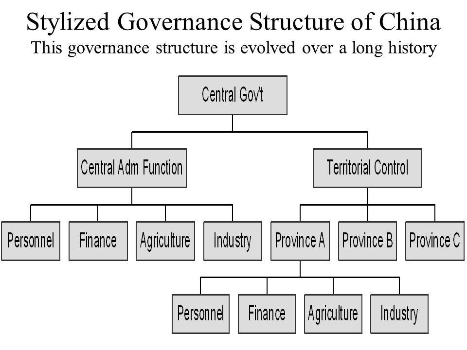Stylized Governance Structure of China This governance structure is evolved over a long history