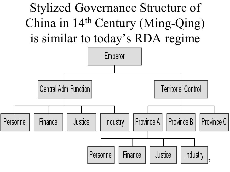 Stylized Governance Structure of China in 14th Century (Ming-Qing) is similar to today's RDA regime