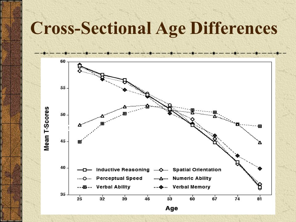 Cross-Sectional Age Differences