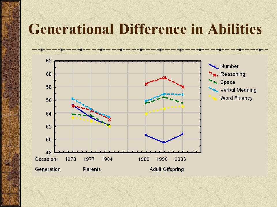 Generational Difference in Abilities