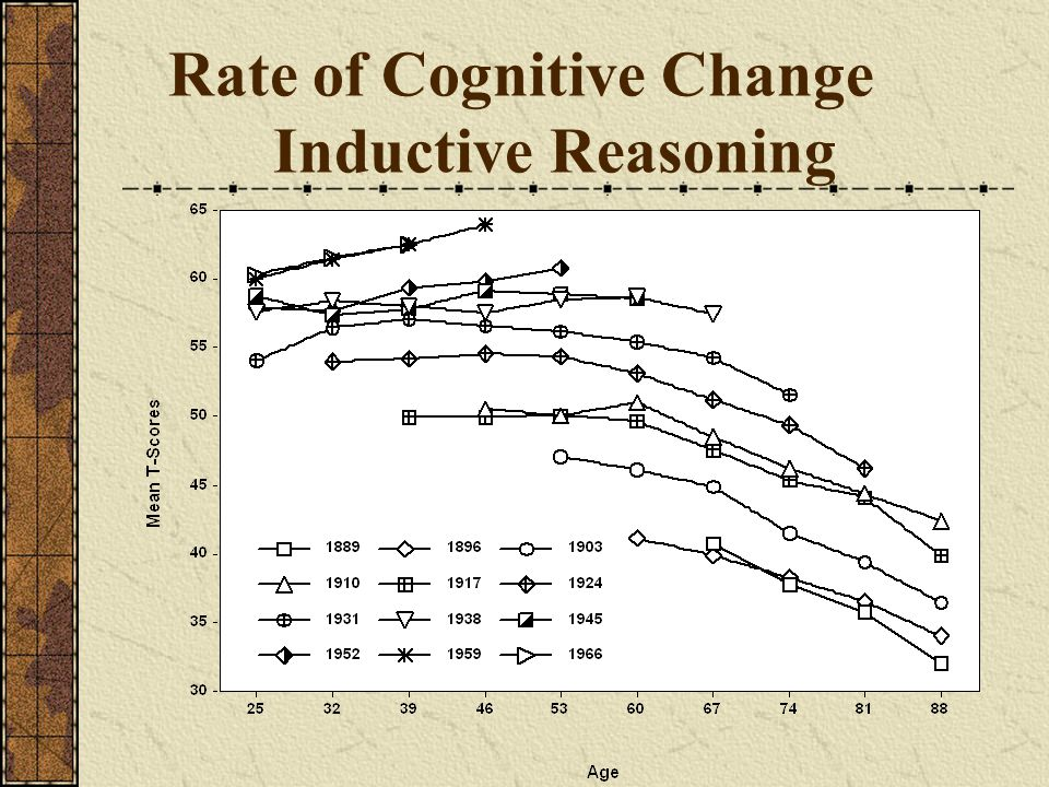 Rate of Cognitive Change Inductive Reasoning