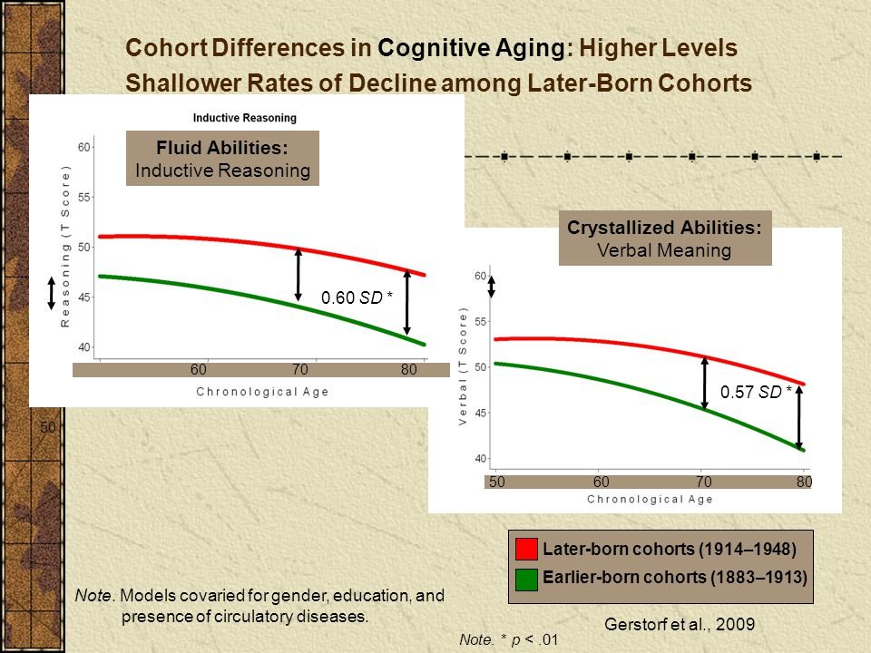 Cohort Differences in Cognitive Aging: Higher Levels Shallower Rates of Decline among Later-Born Cohorts
