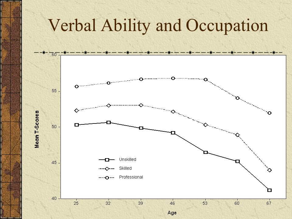 Verbal Ability and Occupation