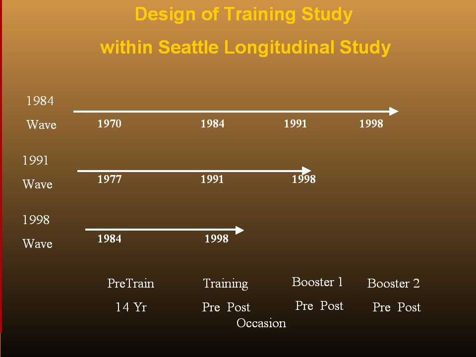 Design of Training Study within SLS