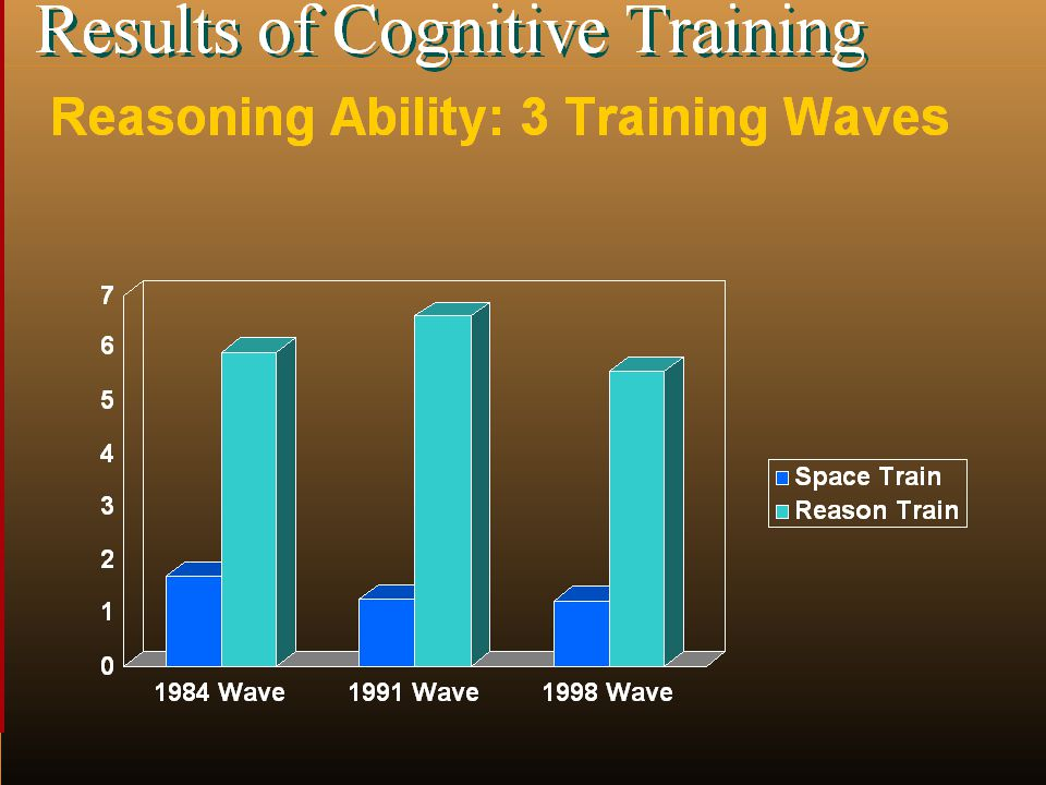 Results of Cognitive Training