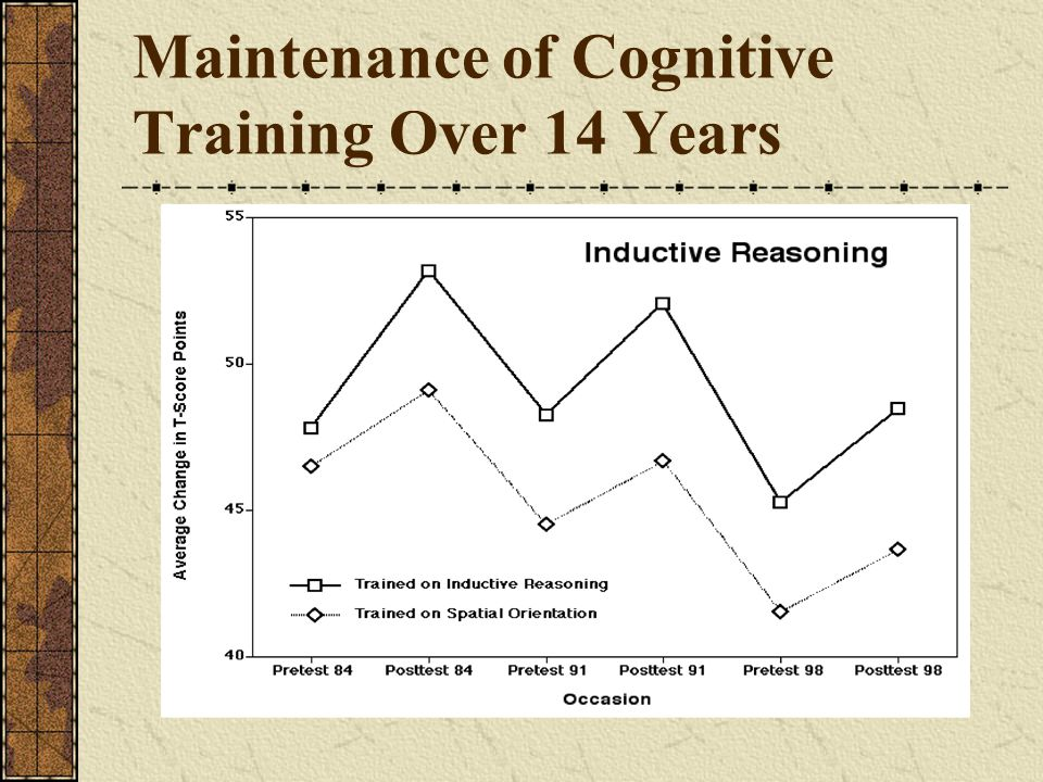 Maintenance of Cognitive Training Over 14 Years