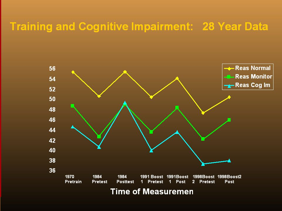 Training and Cognitive Impairment: 28-Year Data