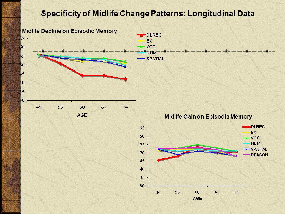 Specificity of Midlife Change Patterns: Longitudinal Data