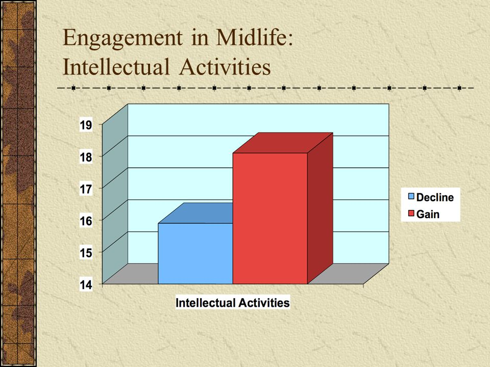 Engagement in Midlife: Intellectual Activities