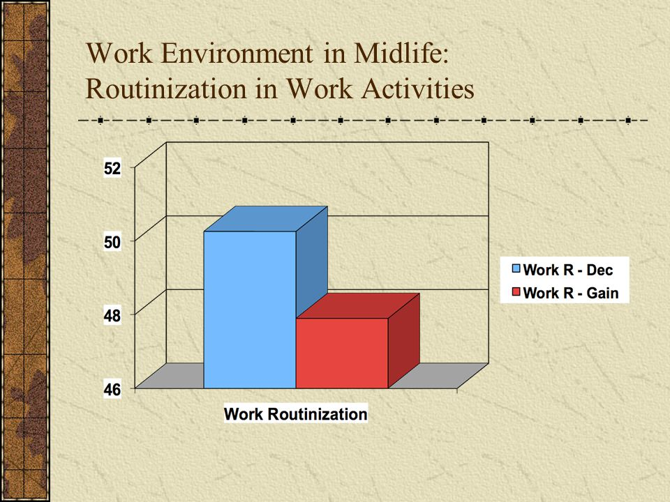 Work Environment in Midlife: Routinization in Work Activities