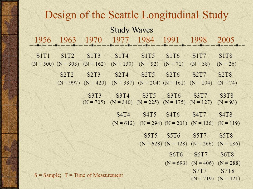 Design of the Seattle Longitudinal Study