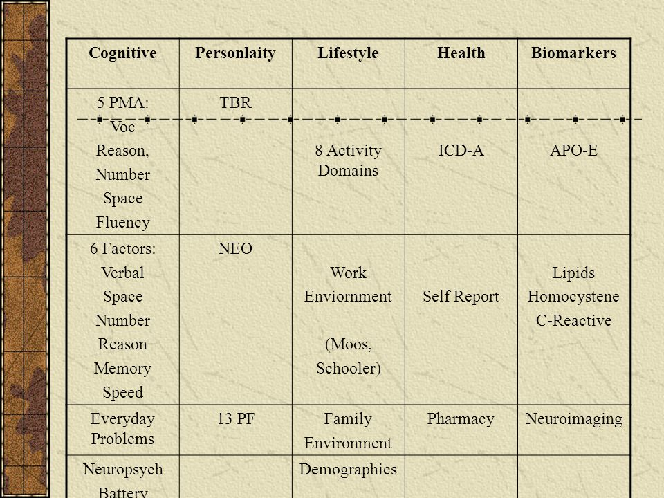 Cognitive Personlaity. Lifestyle. Health. Biomarkers. 5 PMA: Voc. Reason, Number. Space. Fluency.
