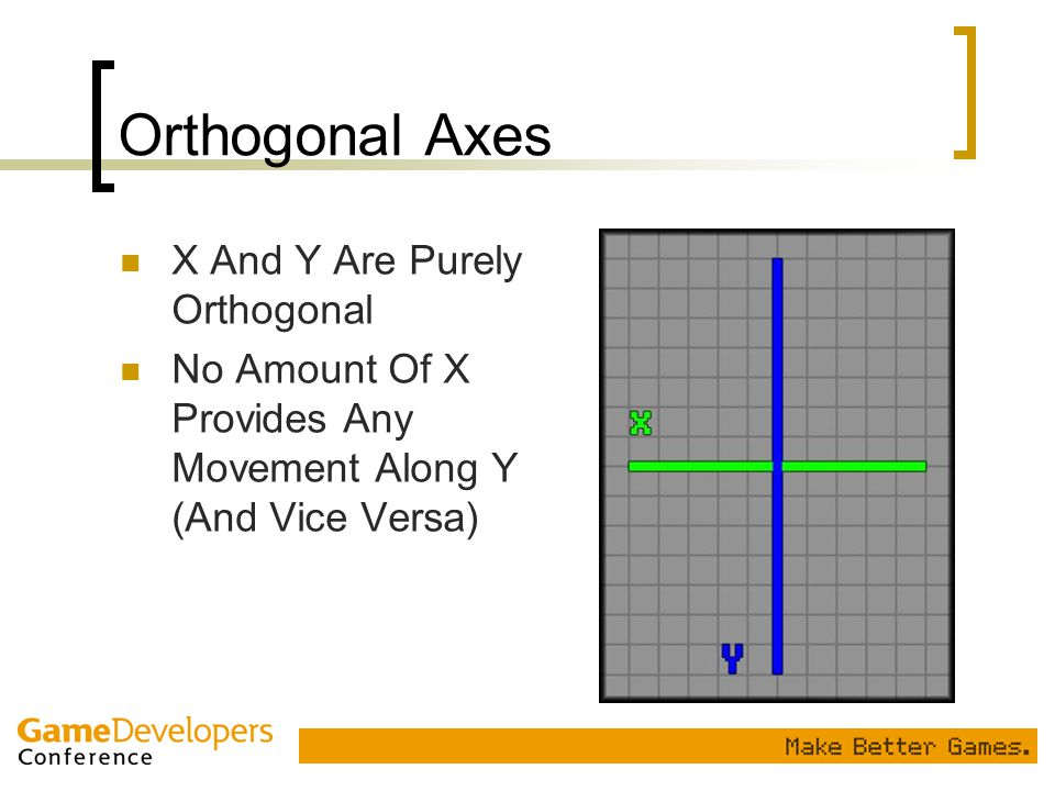 Orthogonal Axes X And Y Are Purely Orthogonal