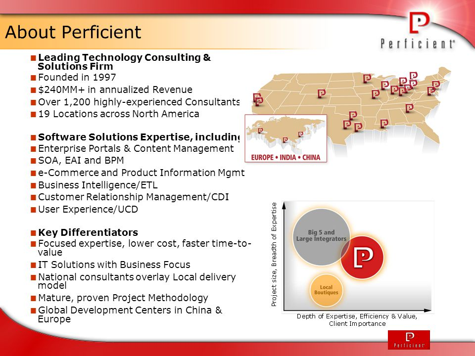 About Perficient Leading Technology Consulting & Solutions Firm