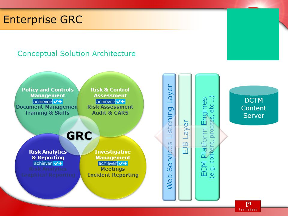 GRC Enterprise GRC Conceptual Solution Architecture