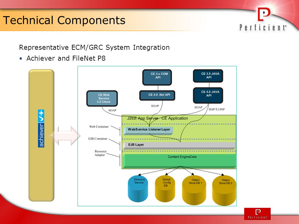 Technical Components Representative ECM/GRC System Integration