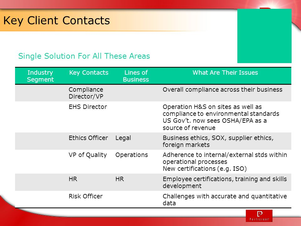 Key Client Contacts Single Solution For All These Areas