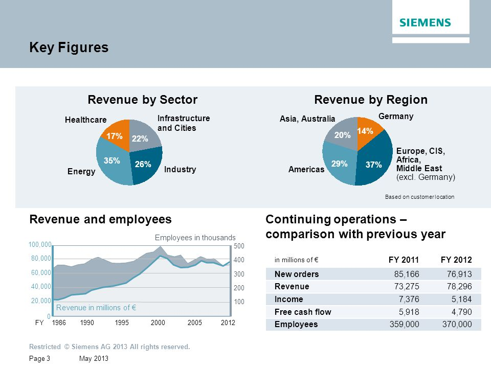Key Figures Revenue by Sector Revenue by Region Revenue and employees
