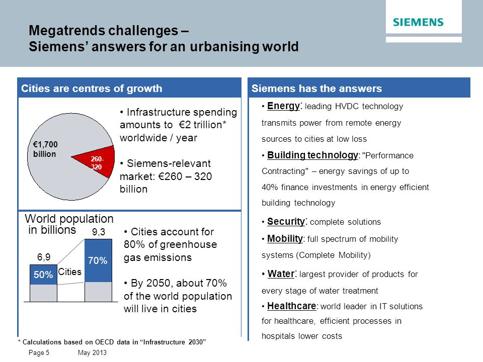 Megatrends challenges – Siemens' answers for an urbanising world