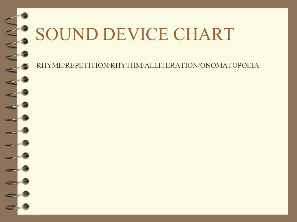 SOUND DEVICE CHART RHYME/REPETITION/RHYTHM/ALLITERATION/ONOMATOPOEIA