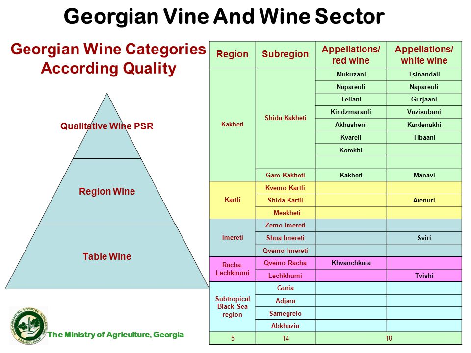 Georgian Wine Categories According Quality