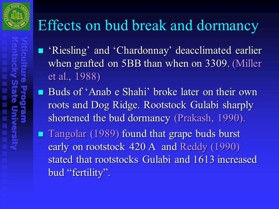 Effects on bud break and dormancy