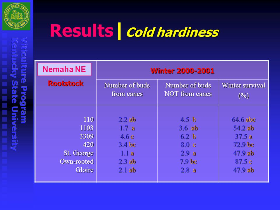 Results|Cold hardiness