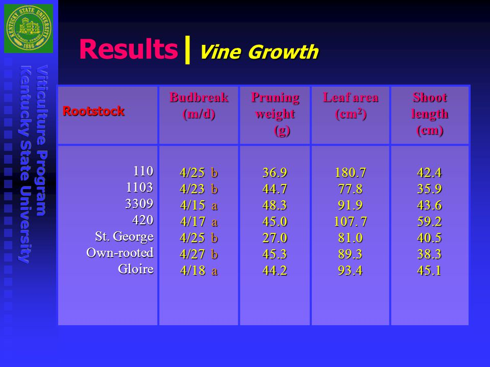 Results|Vine Growth Budbreak (m/d) Pruning weight (g) Leaf area (cm2)