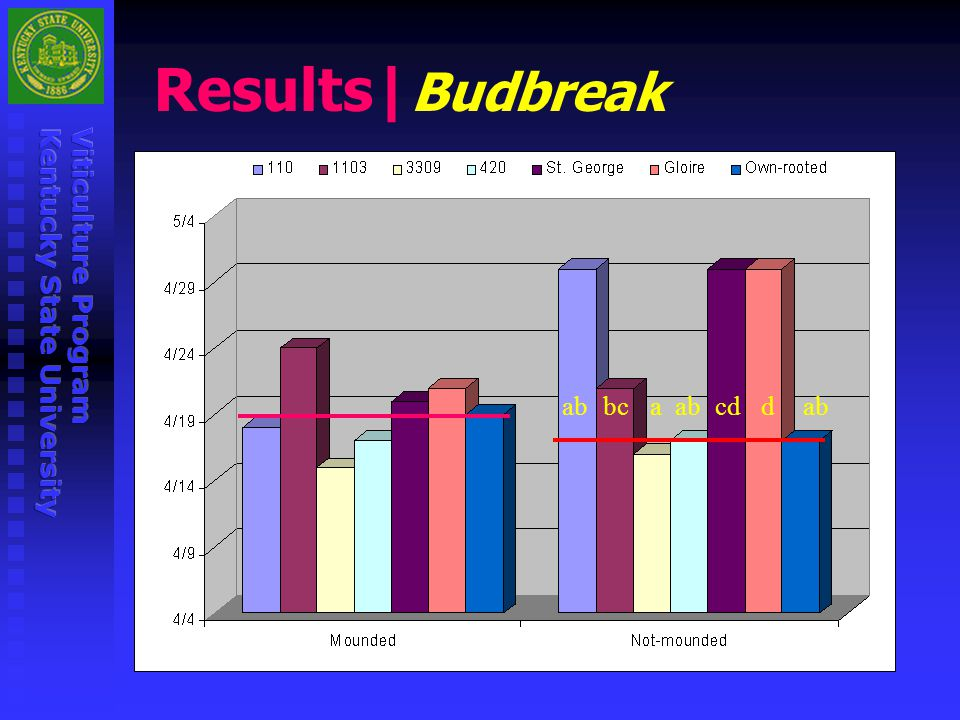 Results|Budbreak ab bc a ab cd d ab
