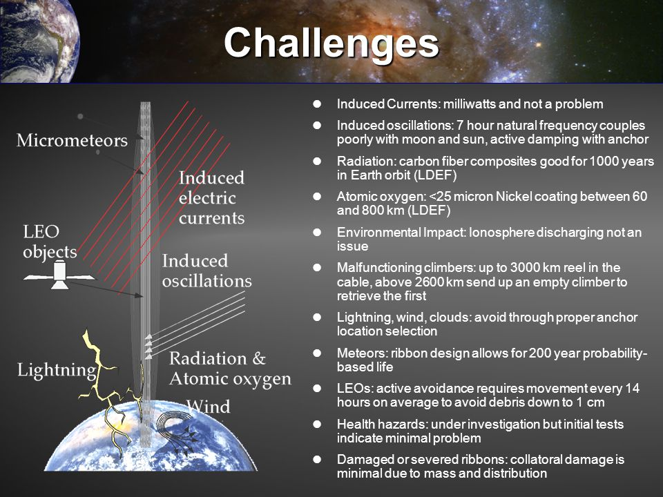 Challenges Induced Currents: milliwatts and not a problem