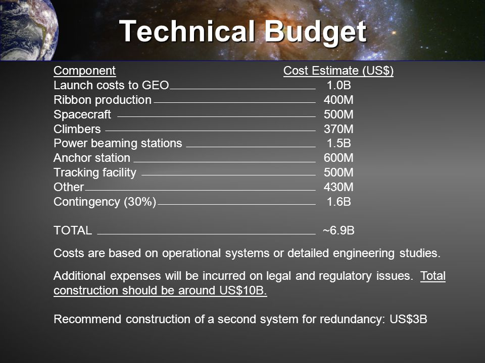 Technical Budget Component Cost Estimate (US$)