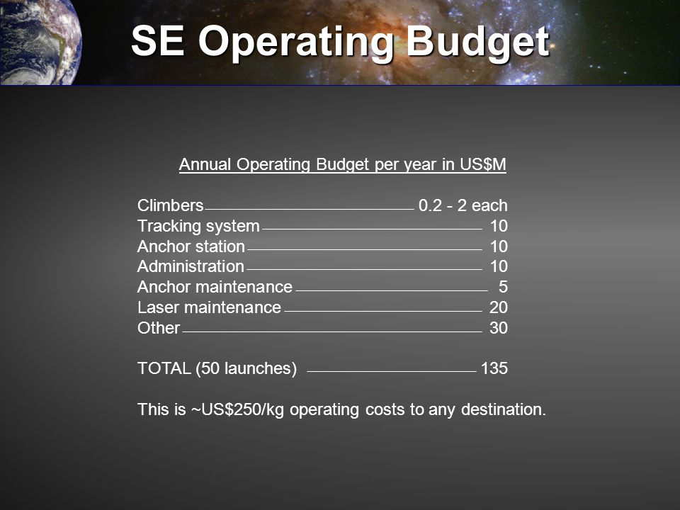 Annual Operating Budget per year in US$M