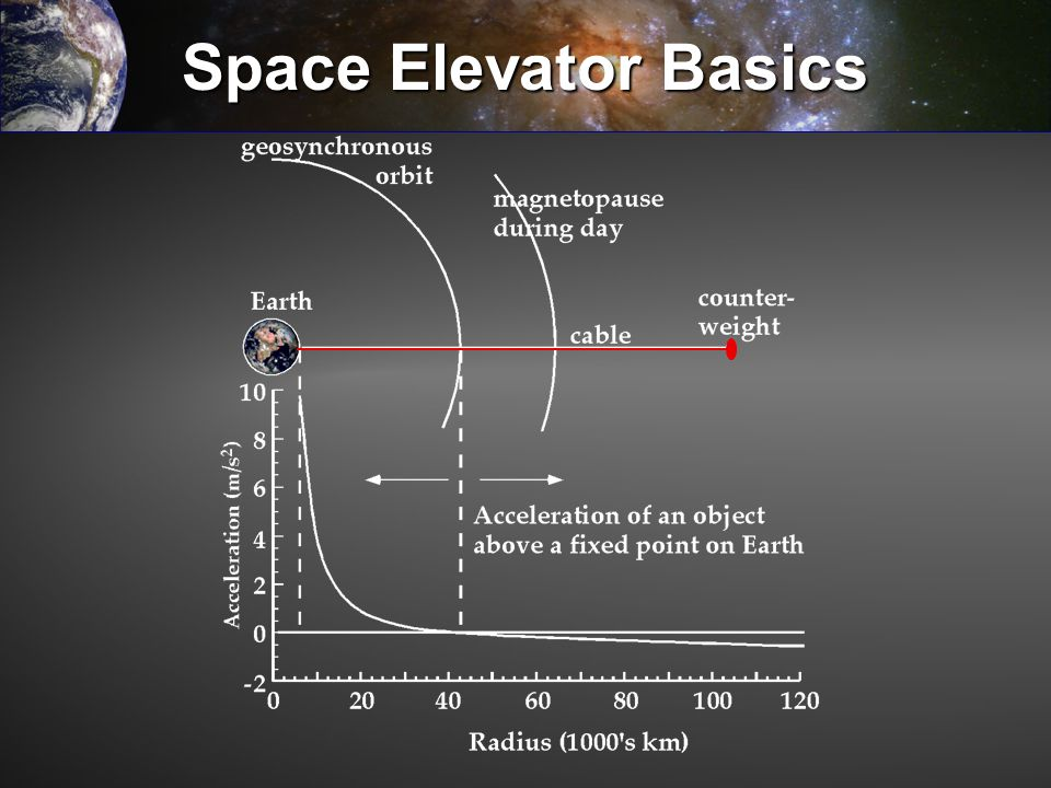 Space Elevator Basics Basic system consists of a climbable ribbon extending from Earth to beyond