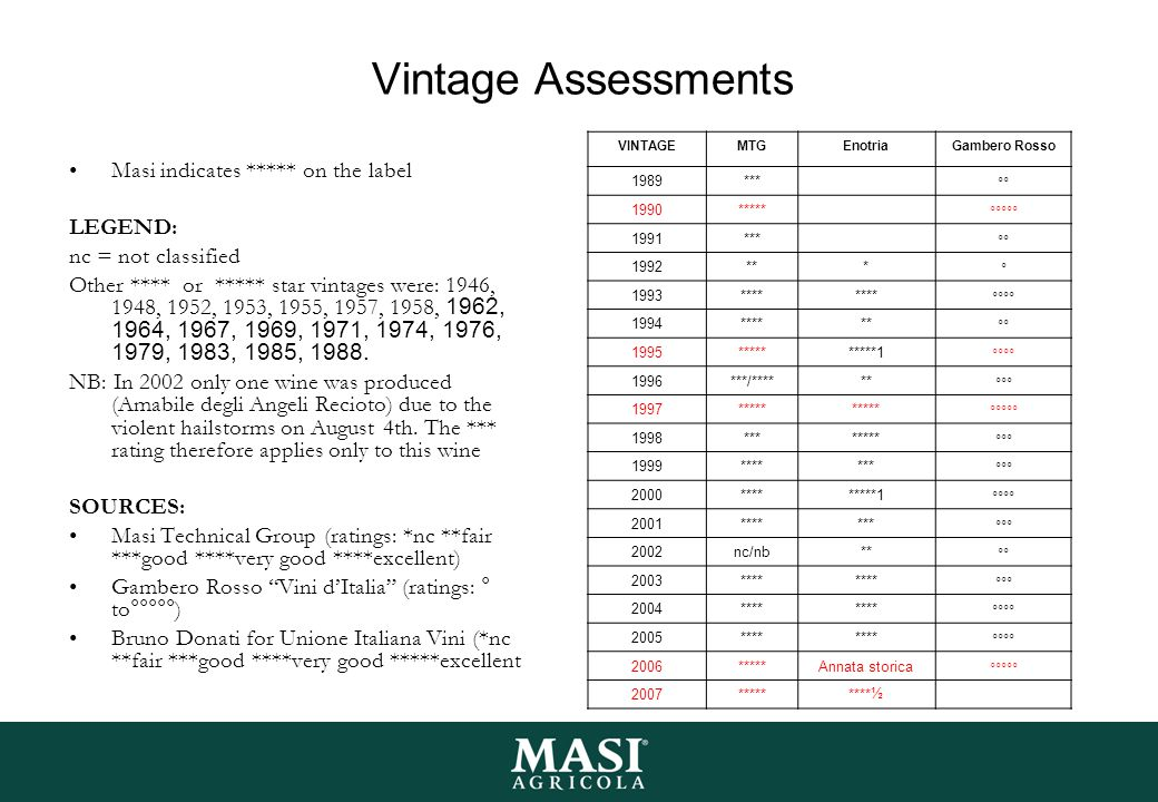 Vintage Assessments Masi indicates ***** on the label LEGEND:
