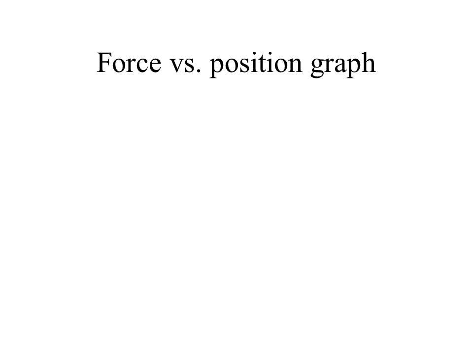 Force vs. position graph