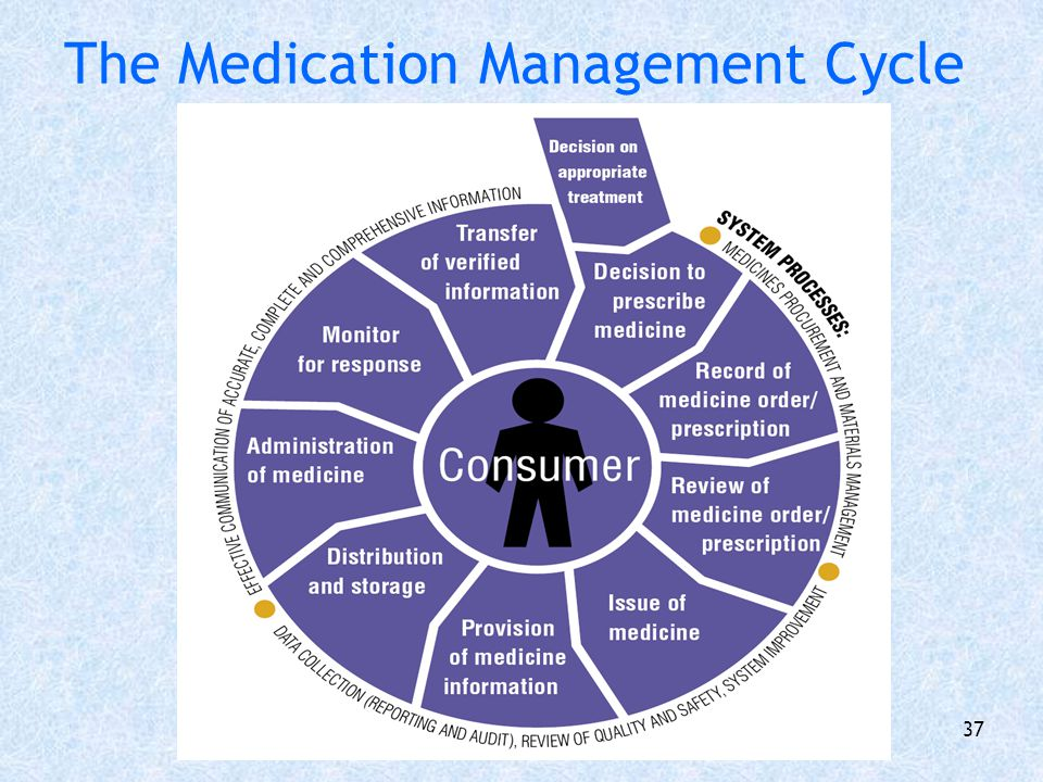 The Medication Management Cycle