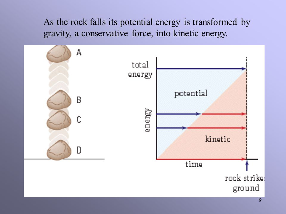 As the rock falls its potential energy is transformed by gravity, a conservative force, into kinetic energy.