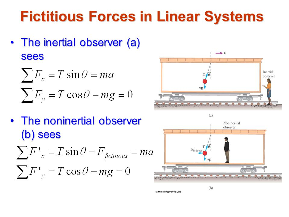 Fictitious Forces in Linear Systems