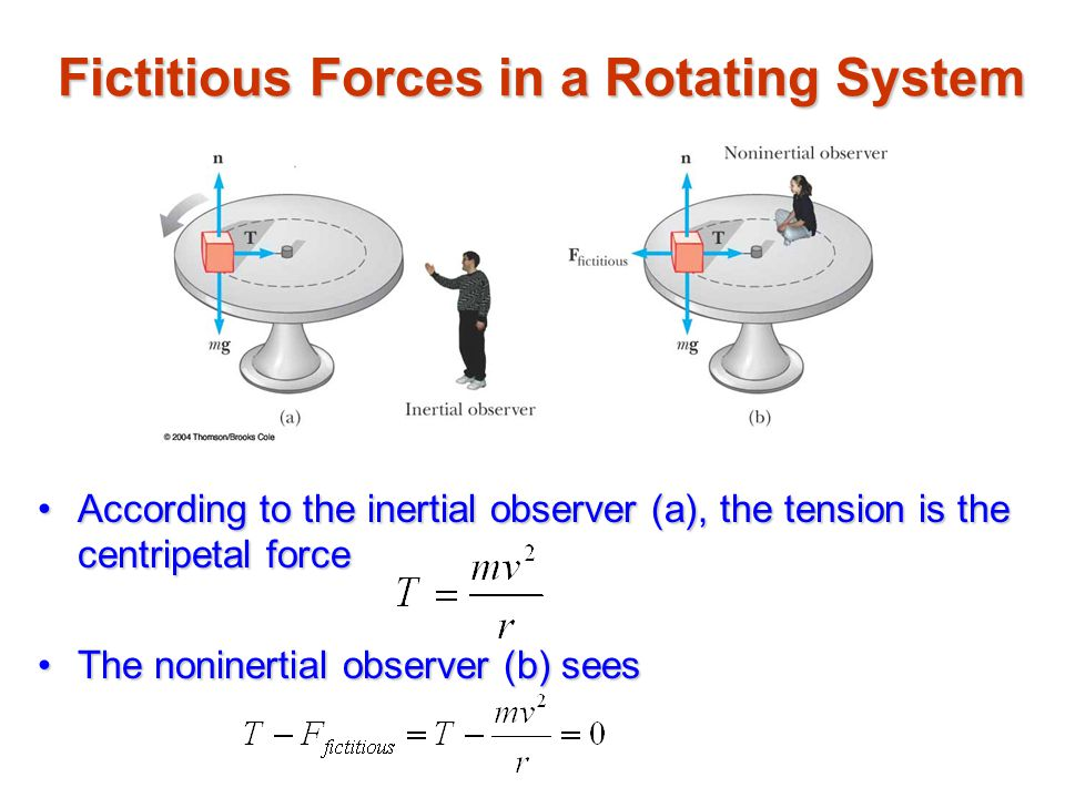 Fictitious Forces in a Rotating System