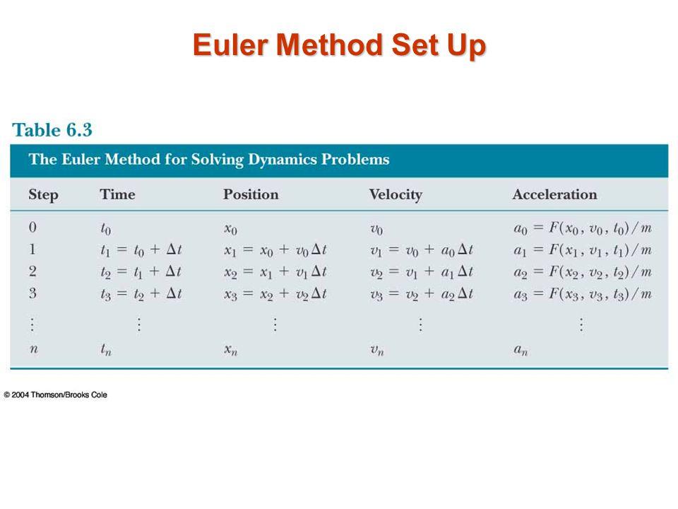 Euler Method Set Up