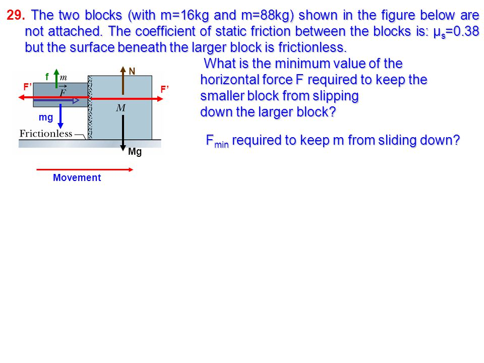 Fmin required to keep m from sliding down