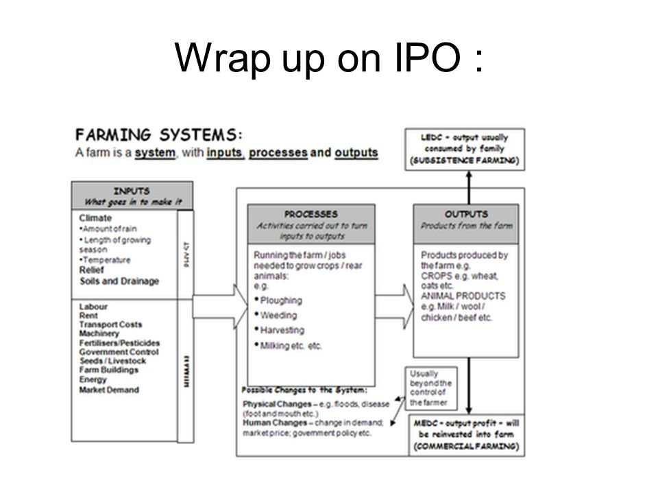 Wrap up on IPO :
